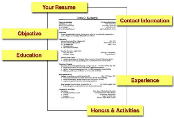 What Your Resume Really Says About You
