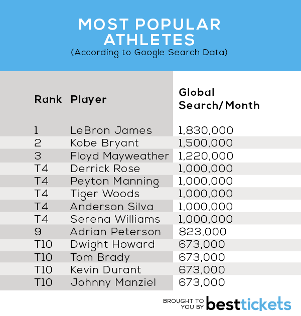 Most-Popular-Athletes2